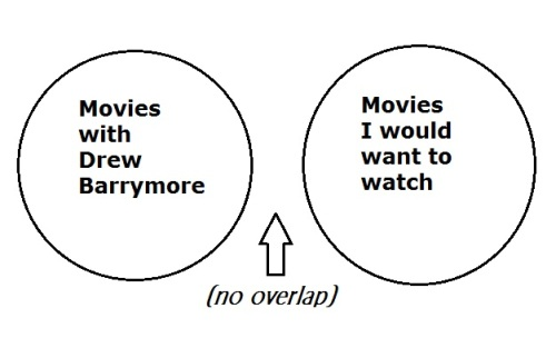 Movies Diagram